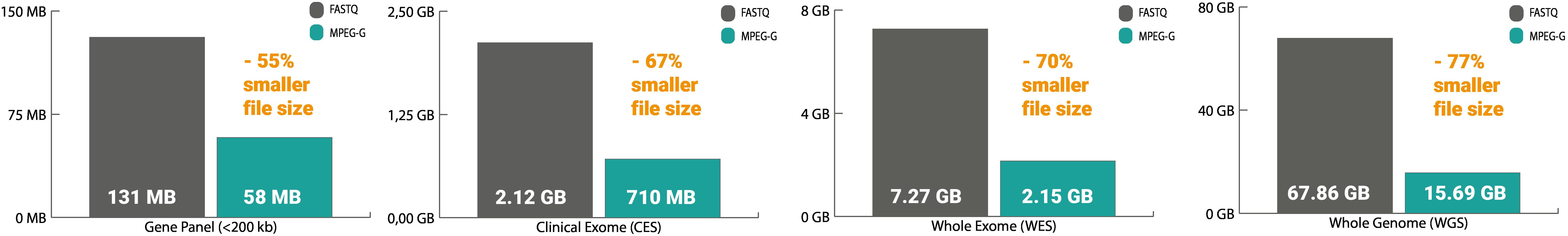 Comparison compression FASTQ gzip & MPEG-G