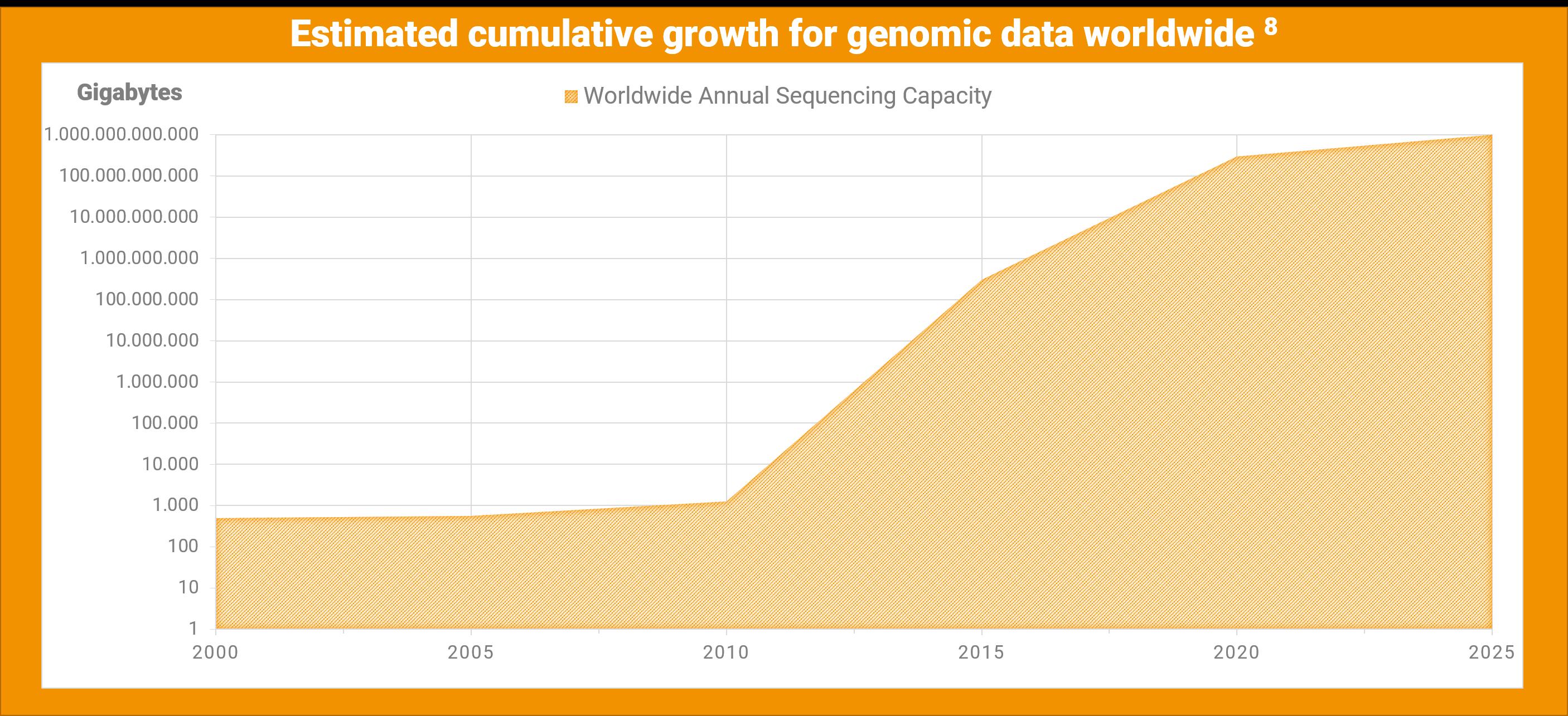 Estimated cumulative growth of genomic data